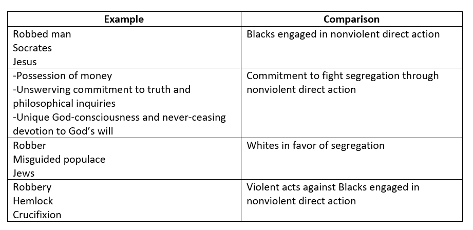 image of table listing examples used by MLK to compare the injustices he and his people faced